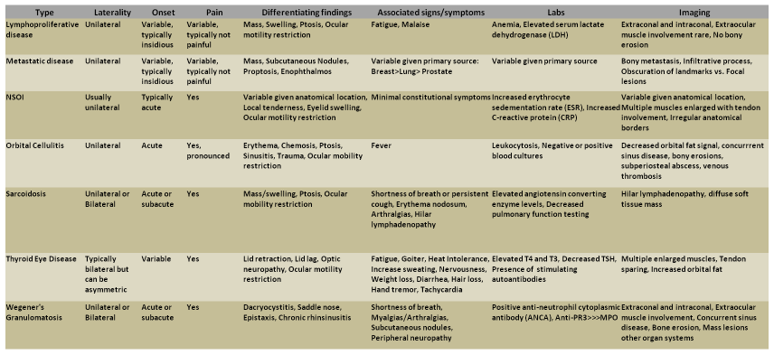 Table 1: Differential Diagnosis of Orbital Inflammation